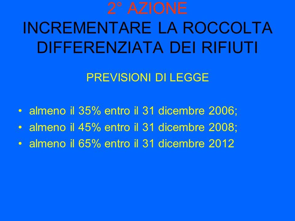 2° AZIONE INCREMENTARE LA ROCCOLTA DIFFERENZIATA DEI RIFIUTI PREVISIONI DI LEGGE almeno il 35% entro il 31 dicembre 2006; almeno il 45% entro il 31 dicembre 2008; almeno il 65% entro il 31 dicembre 2012