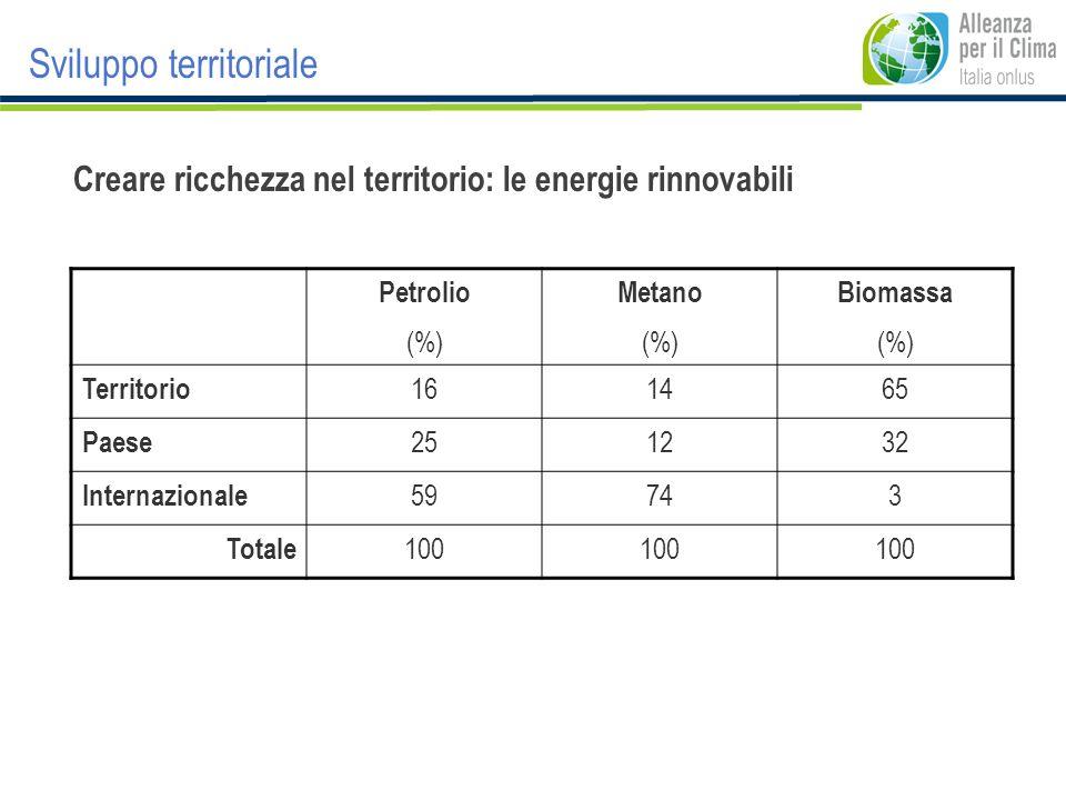 Sviluppo territoriale Creare ricchezza nel territorio: le energie rinnovabili Petrolio (%) Metano (%) Biomassa (%) Territorio 161465 Paese 251232 Inte