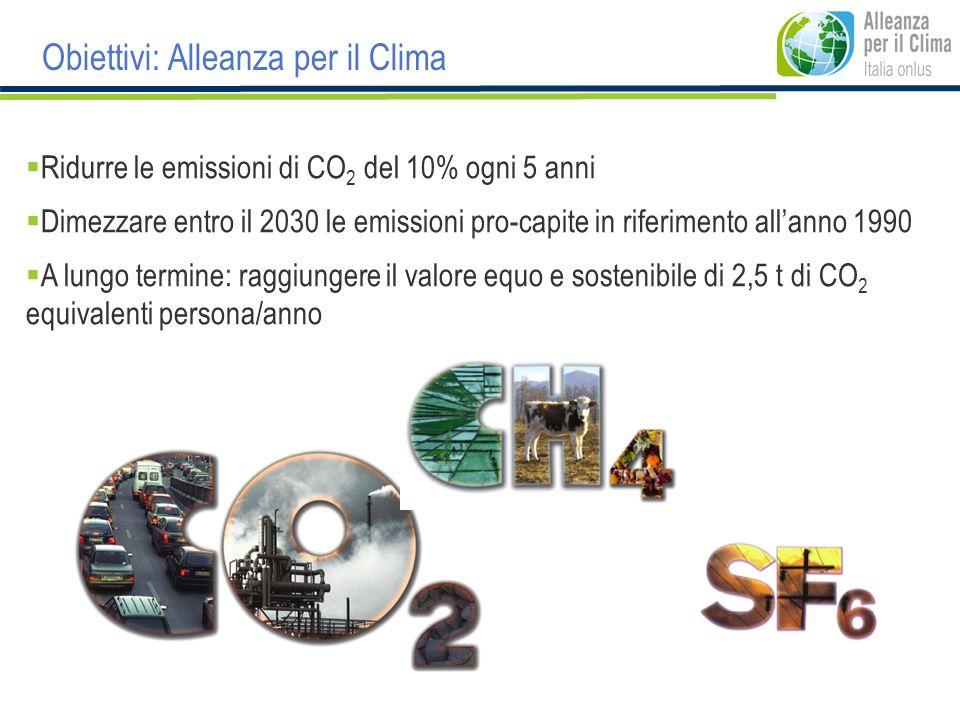 Obiettivi: Alleanza per il Clima Ridurre le emissioni di CO 2 del 10% ogni 5 anni Dimezzare entro il 2030 le emissioni pro-capite in riferimento allan