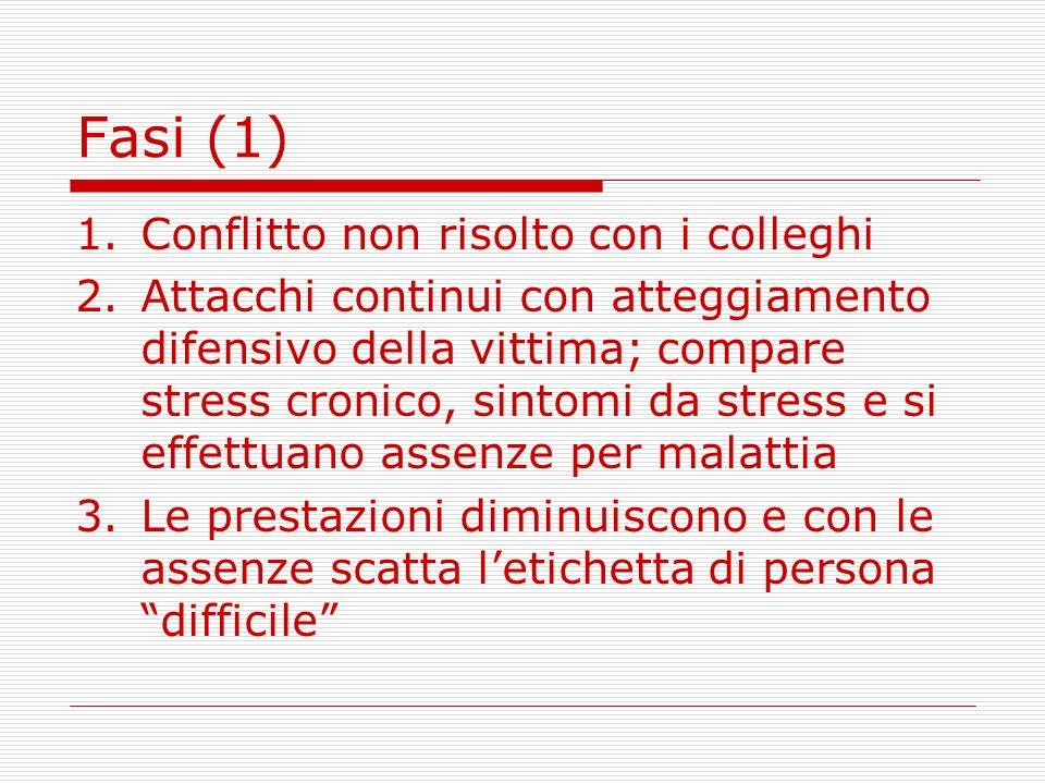 Fasi (1) 1.Conflitto non risolto con i colleghi 2.Attacchi continui con atteggiamento difensivo della vittima; compare stress cronico, sintomi da stre