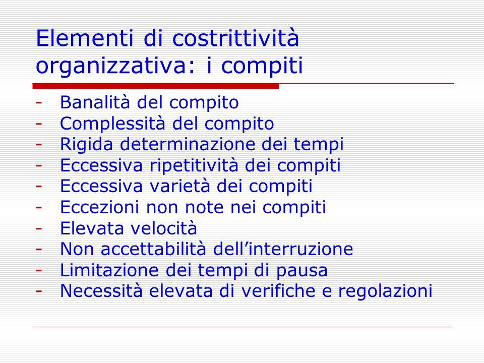 Elementi di costrittività organizzativa: i compiti -Banalità del compito -Complessità del compito -Rigida determinazione dei tempi -Eccessiva ripetiti