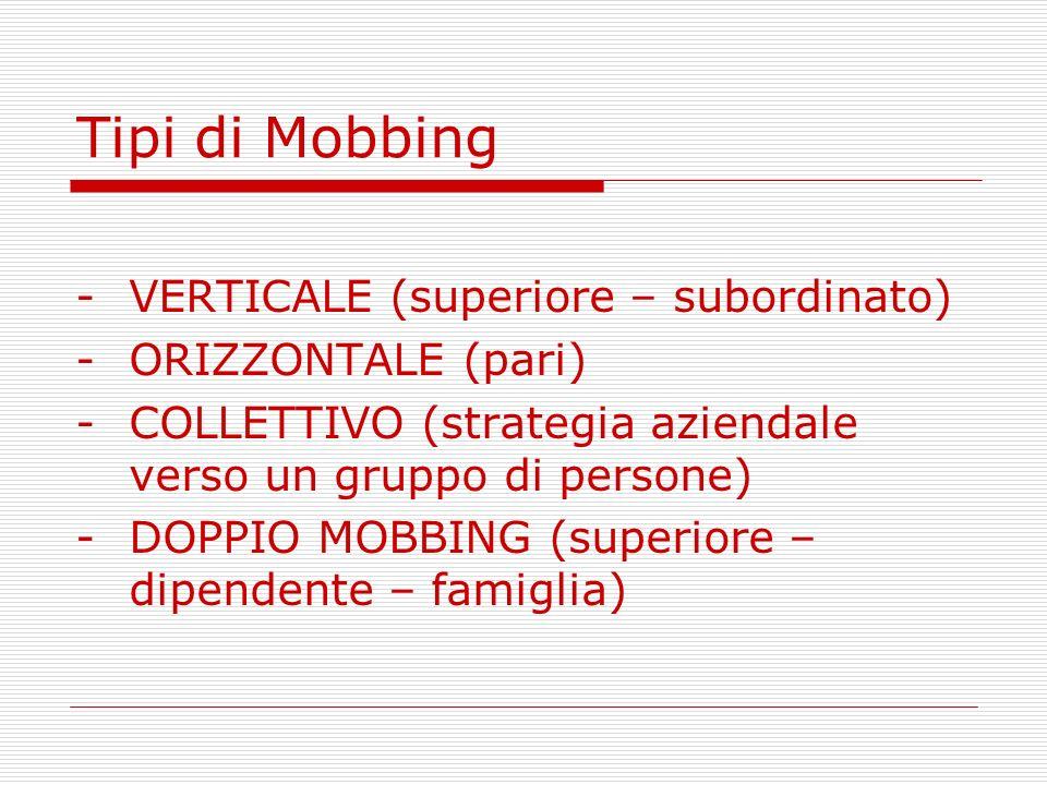 Tipi di Mobbing -VERTICALE (superiore – subordinato) -ORIZZONTALE (pari) -COLLETTIVO (strategia aziendale verso un gruppo di persone) -DOPPIO MOBBING
