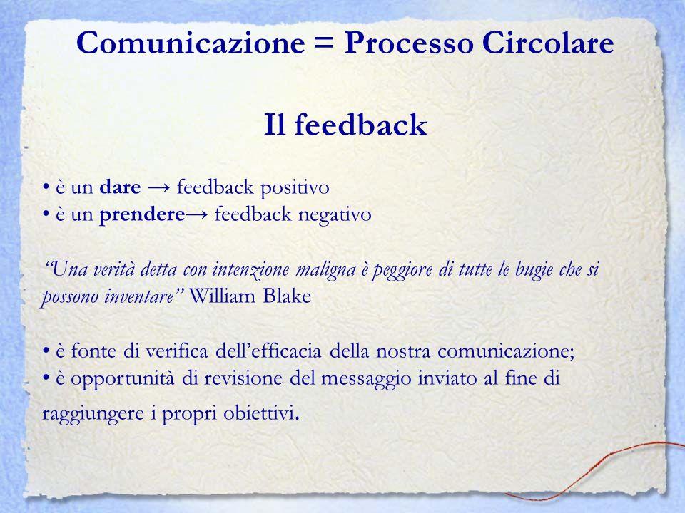 Comunicazione = Processo Circolare Il feedback è un dare feedback positivo è un prendere feedback negativo Una verità detta con intenzione maligna è p