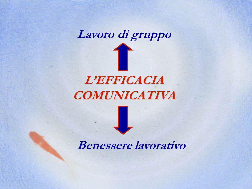 LEFFICACIA COMUNICATIVA Lavoro di gruppo Benessere lavorativo