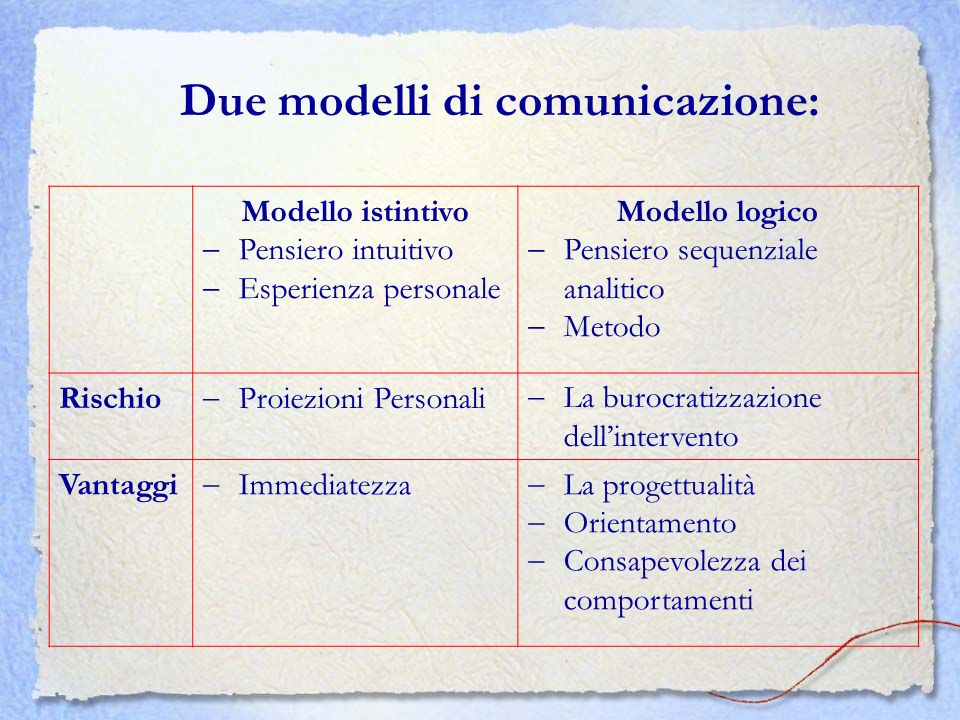 Due modelli di comunicazione: Modello istintivo Pensiero intuitivo Esperienza personale Modello logico Pensiero sequenziale analitico Metodo Rischio P