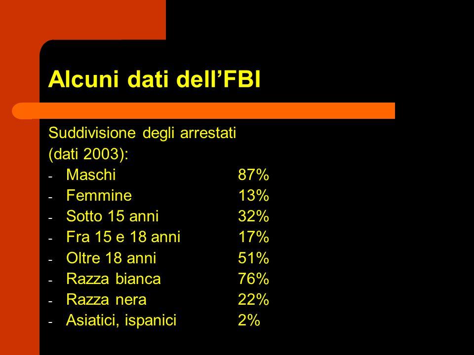 Alcuni dati dellFBI Suddivisione degli arrestati (dati 2003): - Maschi 87% - Femmine13% - Sotto 15 anni32% - Fra 15 e 18 anni17% - Oltre 18 anni51% -