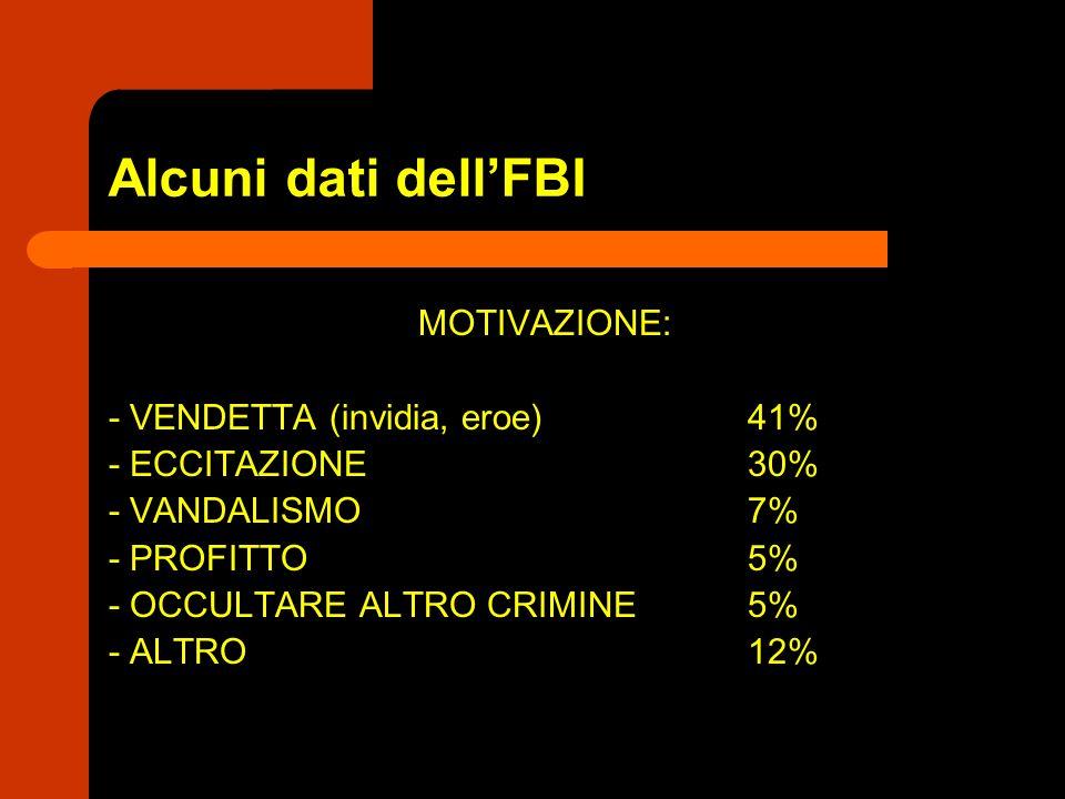 Alcuni dati dellFBI MOTIVAZIONE: - VENDETTA (invidia, eroe) 41% - ECCITAZIONE30% - VANDALISMO 7% - PROFITTO 5% - OCCULTARE ALTRO CRIMINE5% - ALTRO12%