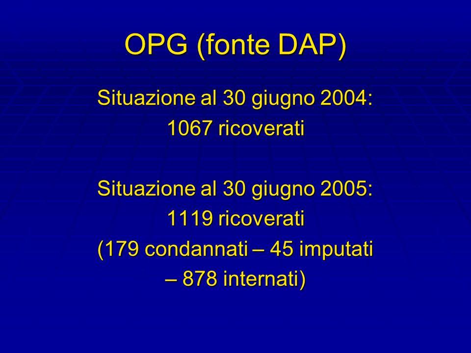 OPG (fonte DAP) Situazione al 30 giugno 2004: 1067 ricoverati Situazione al 30 giugno 2005: 1119 ricoverati (179 condannati – 45 imputati – 878 intern