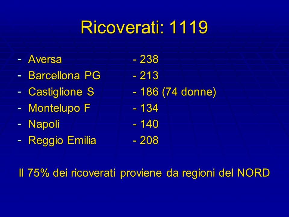 Ricoverati: 1119 - Aversa - 238 - Barcellona PG- 213 - Castiglione S- 186 (74 donne) - Montelupo F- 134 - Napoli- 140 - Reggio Emilia- 208 Il 75% dei