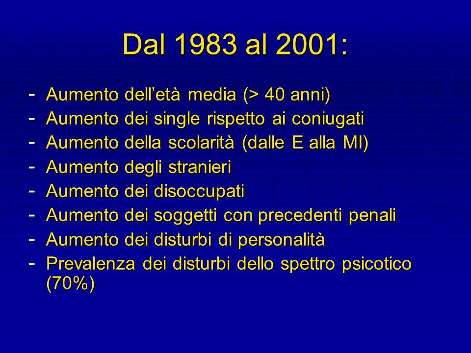 Dal 1983 al 2001: - Aumento delletà media (> 40 anni) - Aumento dei single rispetto ai coniugati - Aumento della scolarità (dalle E alla MI) - Aumento