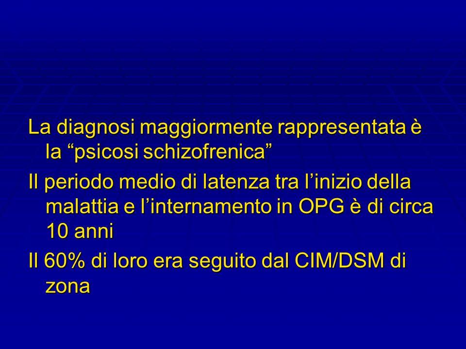 La diagnosi maggiormente rappresentata è la psicosi schizofrenica Il periodo medio di latenza tra linizio della malattia e linternamento in OPG è di c