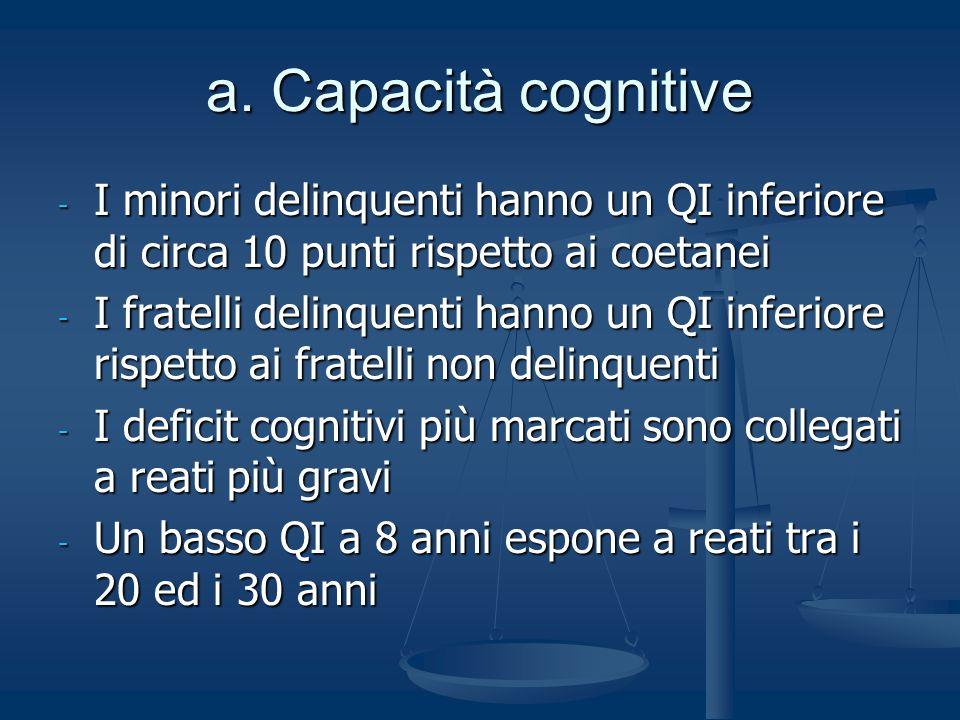 a. Capacità cognitive - I minori delinquenti hanno un QI inferiore di circa 10 punti rispetto ai coetanei - I fratelli delinquenti hanno un QI inferio