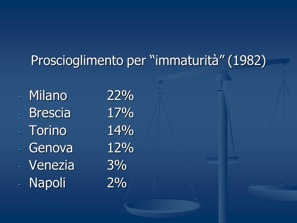 Proscioglimento per immaturità (1982) - Milano 22% - Brescia 17% - Torino14% - Genova 12% - Venezia 3% - Napoli2%