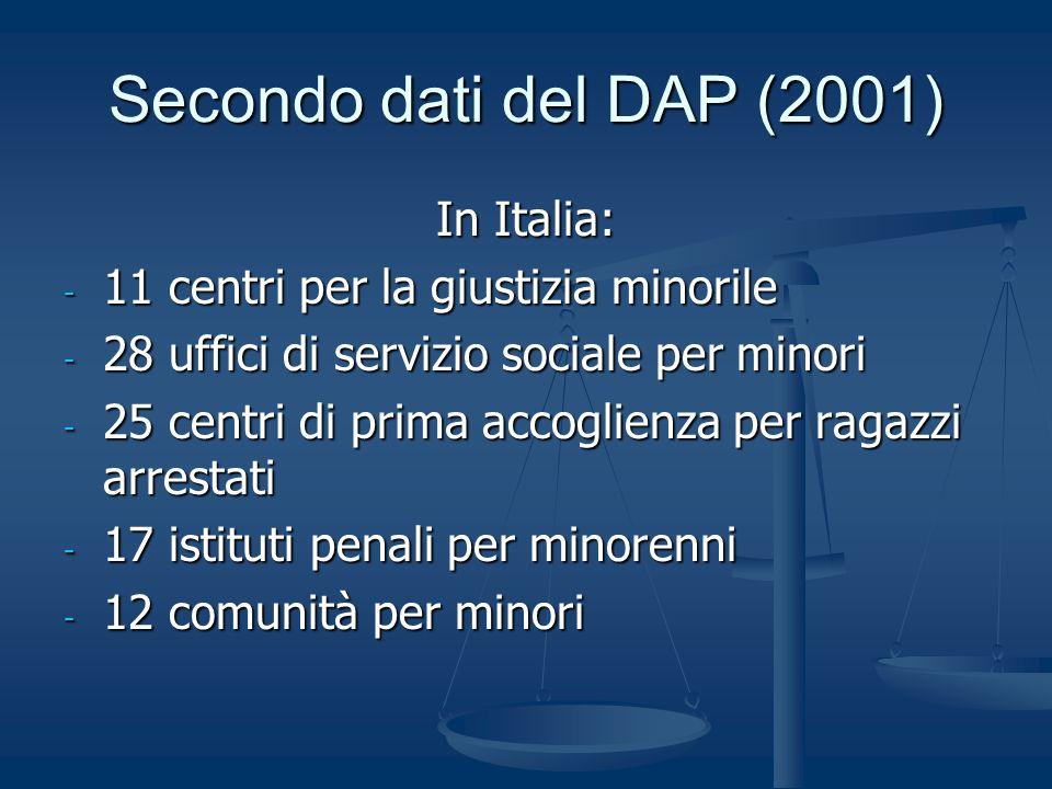 Secondo dati del DAP (2001) In Italia: - 11 centri per la giustizia minorile - 28 uffici di servizio sociale per minori - 25 centri di prima accoglien