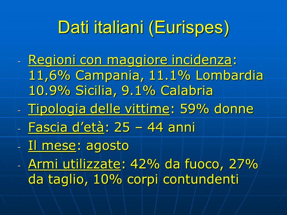 Dati italiani (Eurispes) - Regioni con maggiore incidenza: 11,6% Campania, 11.1% Lombardia 10.9% Sicilia, 9.1% Calabria - Tipologia delle vittime: 59%