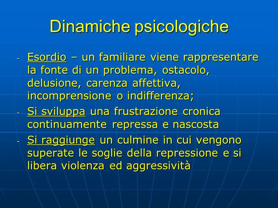 Dinamiche psicologiche - Esordio – un familiare viene rappresentare la fonte di un problema, ostacolo, delusione, carenza affettiva, incomprensione o