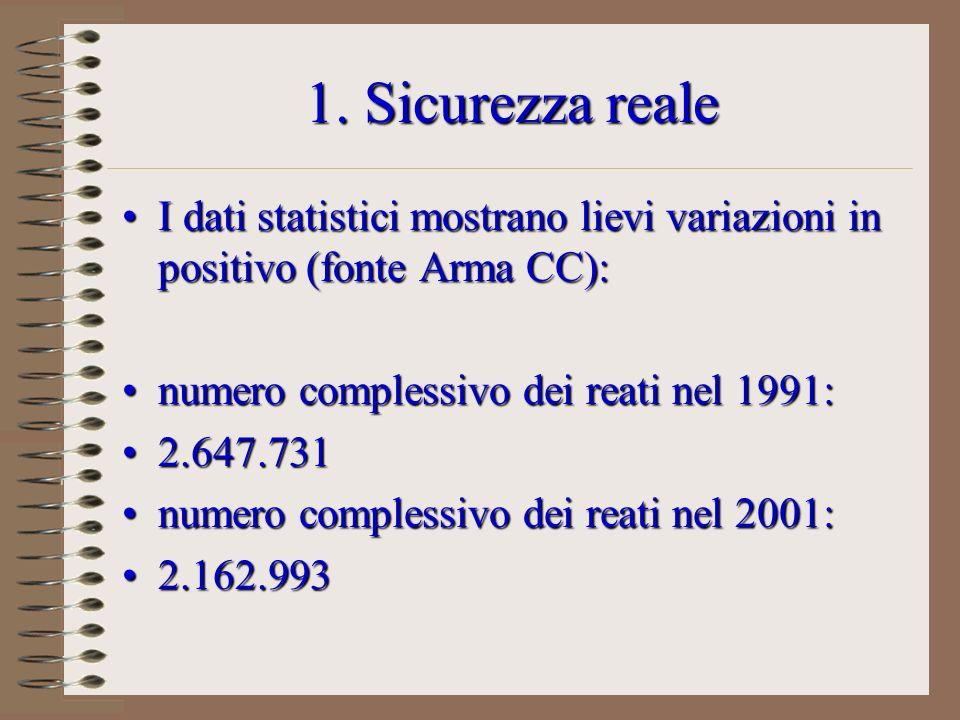 1. Sicurezza reale I dati statistici mostrano lievi variazioni in positivo (fonte Arma CC):I dati statistici mostrano lievi variazioni in positivo (fo