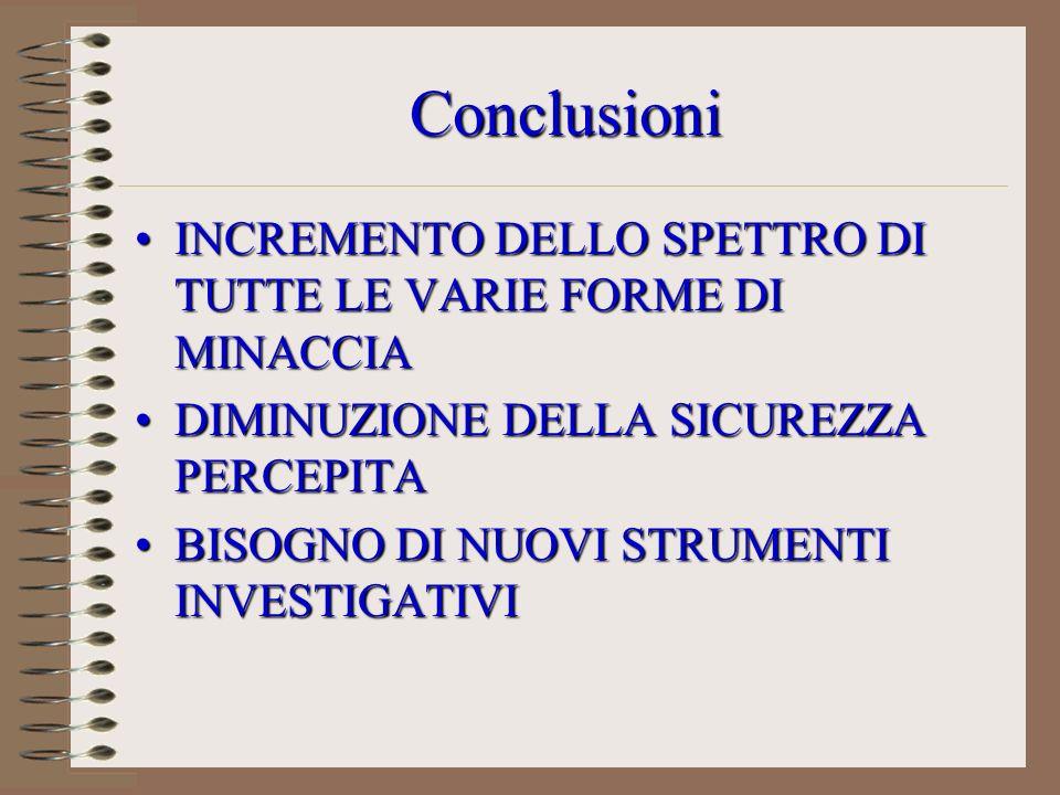 Conclusioni INCREMENTO DELLO SPETTRO DI TUTTE LE VARIE FORME DI MINACCIAINCREMENTO DELLO SPETTRO DI TUTTE LE VARIE FORME DI MINACCIA DIMINUZIONE DELLA