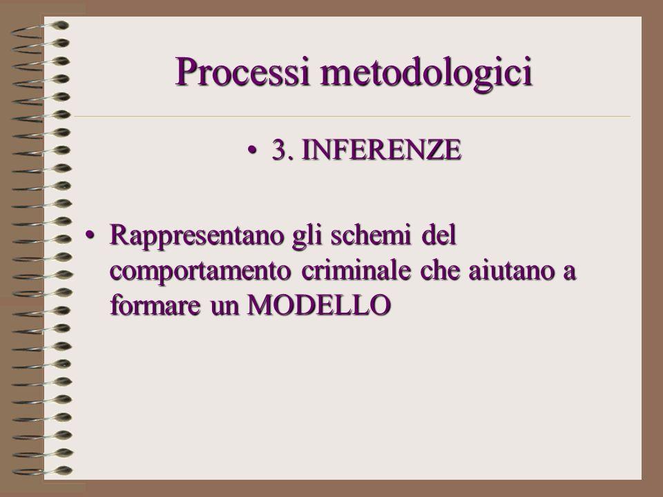 Processi metodologici 3. INFERENZE3. INFERENZE Rappresentano gli schemi del comportamento criminale che aiutano a formare un MODELLORappresentano gli