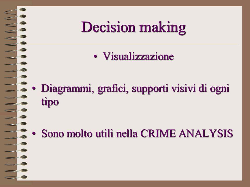 Decision making VisualizzazioneVisualizzazione Diagrammi, grafici, supporti visivi di ogni tipoDiagrammi, grafici, supporti visivi di ogni tipo Sono m
