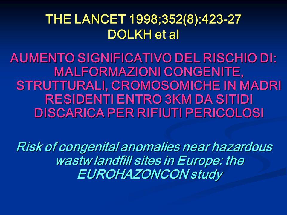 THE LANCET 1998;352(8):423-27 DOLKH et al AUMENTO SIGNIFICATIVO DEL RISCHIO DI: MALFORMAZIONI CONGENITE, STRUTTURALI, CROMOSOMICHE IN MADRI RESIDENTI