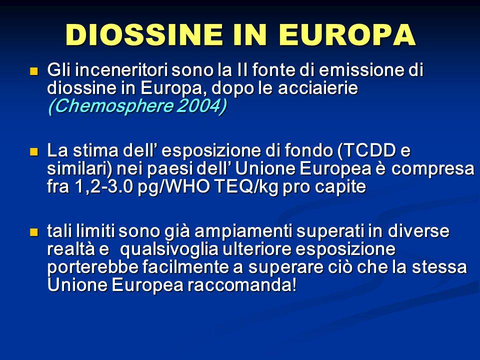 DIOSSINE IN EUROPA Gli inceneritori sono la II fonte di emissione di diossine in Europa, dopo le acciaierie (Chemosphere 2004) Gli inceneritori sono l