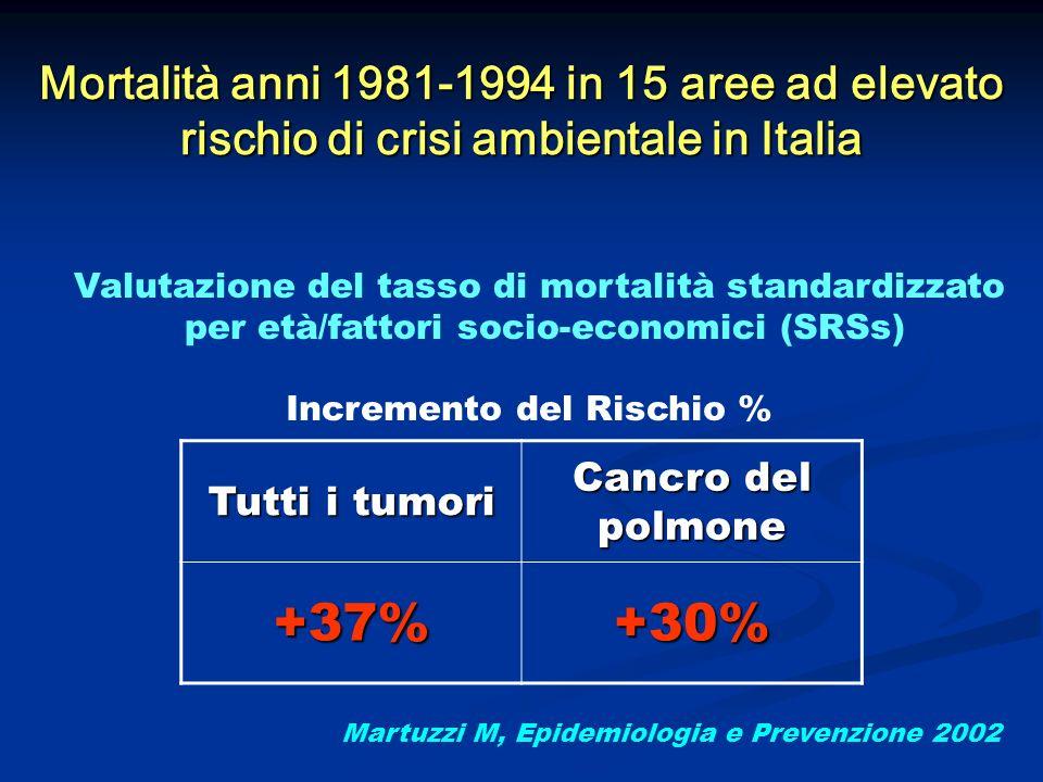 Mortalità anni 1981-1994 in 15 aree ad elevato rischio di crisi ambientale in Italia Tutti i tumori Cancro del polmone +37%+30% Incremento del Rischio