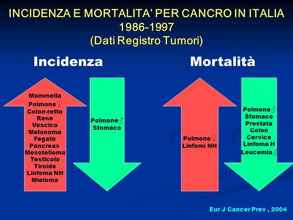 INCIDENZA E MORTALITA PER CANCRO IN ITALIA 1986-1997 (Dati Registro Tumori) IncidenzaMortalità Mammella Polmone Colon-retto Rene Vescica Melanoma Fega