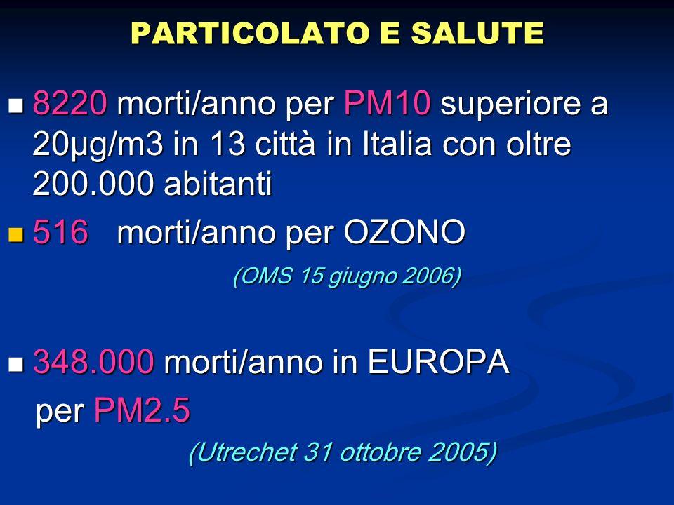 PARTICOLATO E SALUTE 8220 morti/anno per PM10 superiore a 20µg/m3 in 13 città in Italia con oltre 200.000 abitanti 8220 morti/anno per PM10 superiore