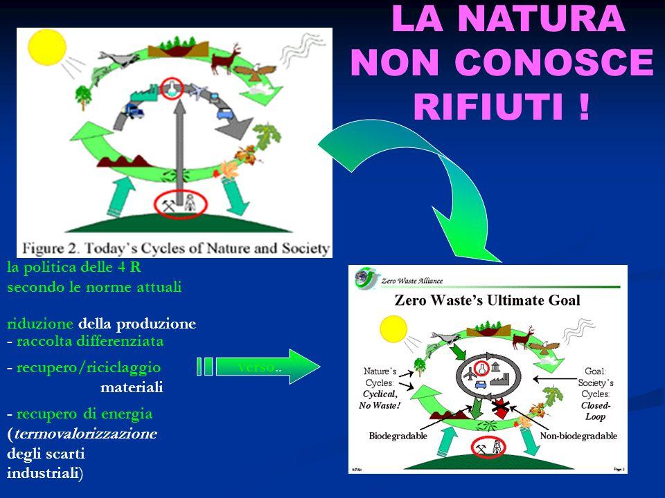 la politica delle 4 R secondo le norme attuali riduzione della produzione - raccolta differenziata - recupero/riciclaggio materiali - recupero di ener