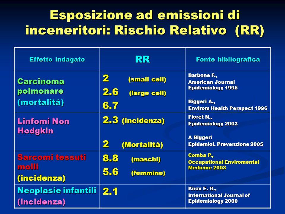 Esposizione ad emissioni di inceneritori: Rischio Relativo (RR) Effetto indagato RR Fonte bibliografica Carcinoma polmonare (mortalità) 2 (small cell)