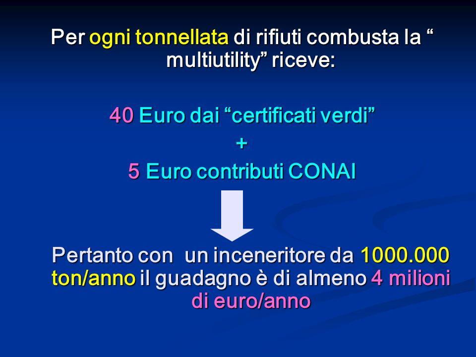 Per ogni tonnellata di rifiuti combusta la multiutility riceve: 40 Euro dai certificati verdi + 5 Euro contributi CONAI Pertanto con un inceneritore d