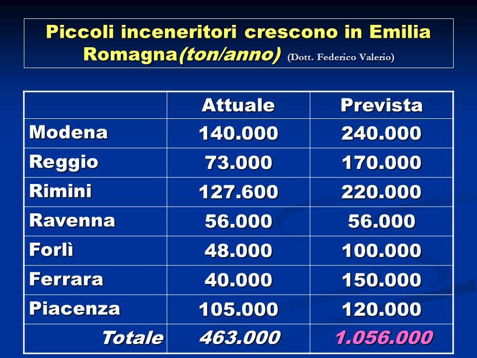 Piccoli inceneritori crescono in Emilia Romagna(ton/anno) (Dott. Federico Valerio) AttualePrevista Modena 140.000240.000 Reggio 73.000170.000 Rimini 1