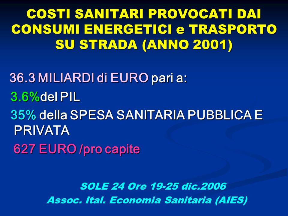 COSTI SANITARI PROVOCATI DAI CONSUMI ENERGETICI e TRASPORTO SU STRADA (ANNO 2001) 36.3 MILIARDI di EURO pari a: 36.3 MILIARDI di EURO pari a: 3.6%del