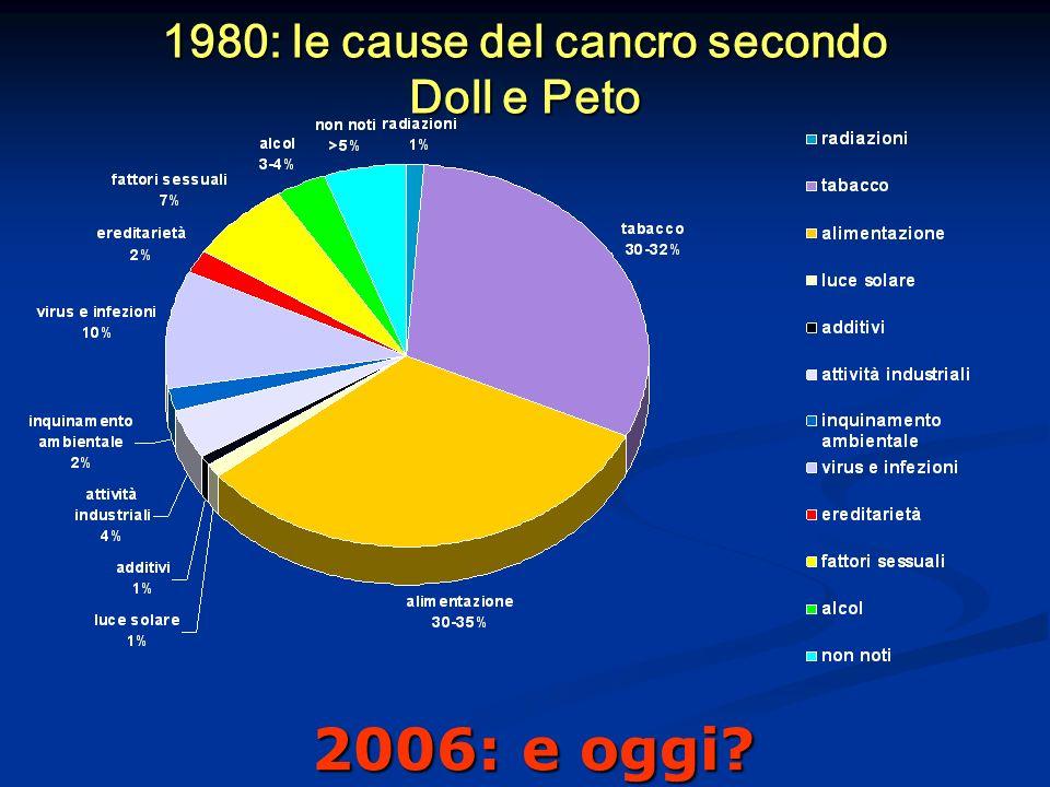 1980: le cause del cancro secondo Doll e Peto 2006: e oggi?