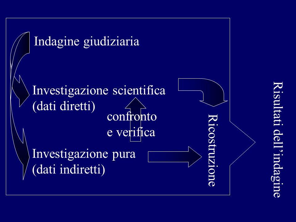 Indagine giudiziaria Investigazione scientifica (dati diretti) Investigazione pura (dati indiretti) Risultati dellindagine confronto e verifica Ricost