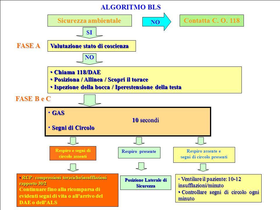 ALGORITMO BLS Sicurezza ambientale Contatta C.O.