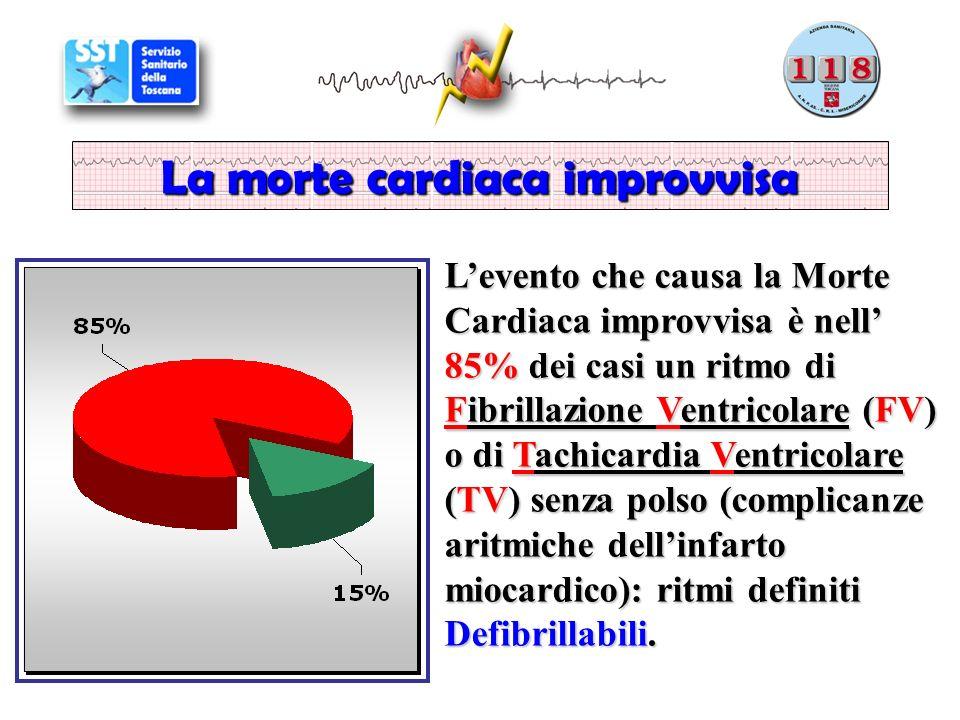 Levento che causa la Morte Cardiaca improvvisa è nell 85% dei casi un ritmo di Fibrillazione Ventricolare (FV) o di Tachicardia Ventricolare (TV) senza polso (complicanze aritmiche dellinfarto miocardico): ritmi definiti Defibrillabili.