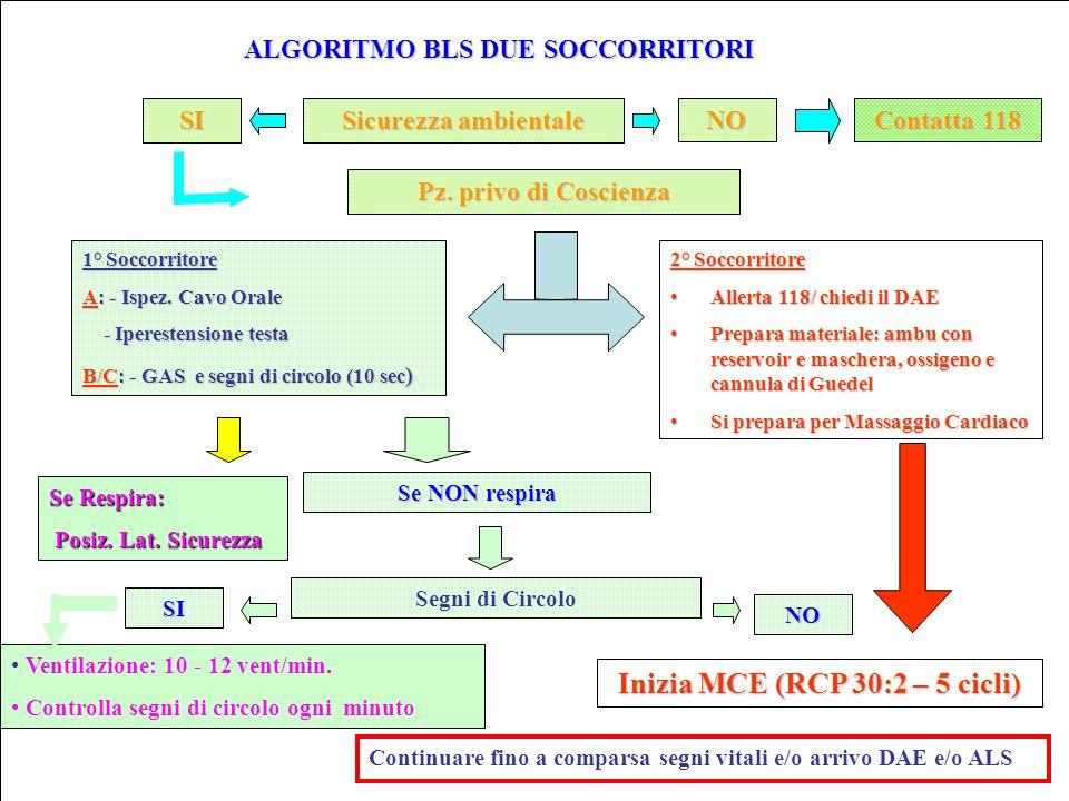 ALGORITMO BLS DUE SOCCORRITORI Sicurezza ambientale NO SI Contatta 118 Pz.