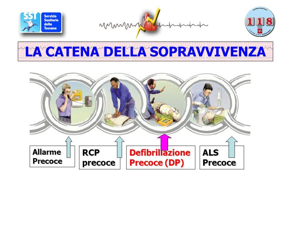 Allarme Precoce RCP precoce Defibrillazione Precoce (DP) ALS Precoce LA CATENA DELLA SOPRAVVIVENZA