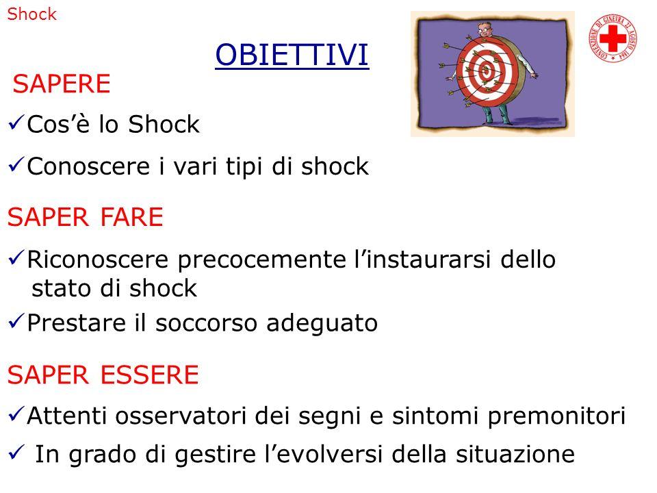 Shock OBIETTIVI Cosè lo Shock Conoscere i vari tipi di shock SAPERE SAPER FARE SAPER ESSERE Riconoscere precocemente linstaurarsi dello stato di shock