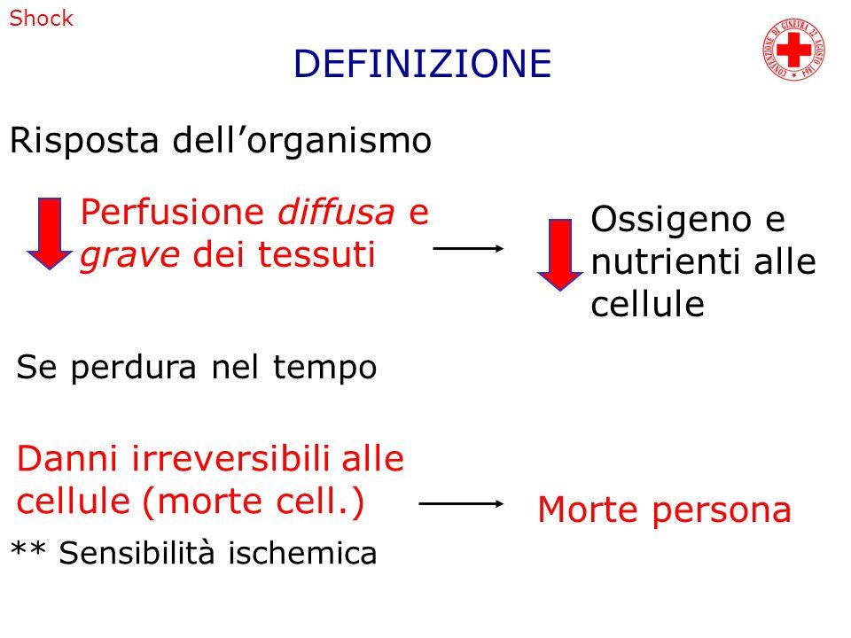 Shock DEFINIZIONE Risposta dellorganismo Perfusione diffusa e grave dei tessuti Ossigeno e nutrienti alle cellule Se perdura nel tempo Danni irreversi