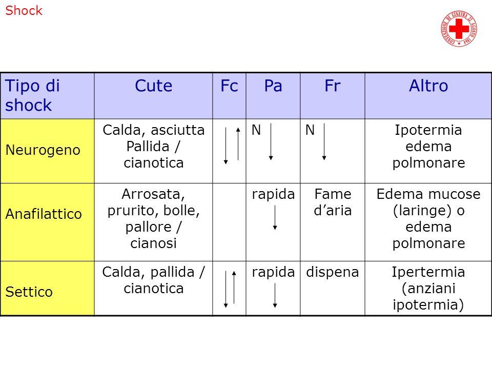Shock Tipo di shock CuteFcPaFrAltro Neurogeno Calda, asciutta Pallida / cianotica NNIpotermia edema polmonare Anafilattico Arrosata, prurito, bolle, p