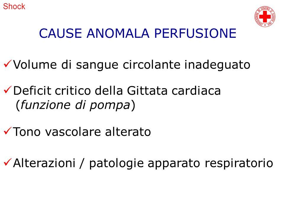 Shock CAUSE ANOMALA PERFUSIONE Volume di sangue circolante inadeguato Deficit critico della Gittata cardiaca (funzione di pompa) Tono vascolare altera