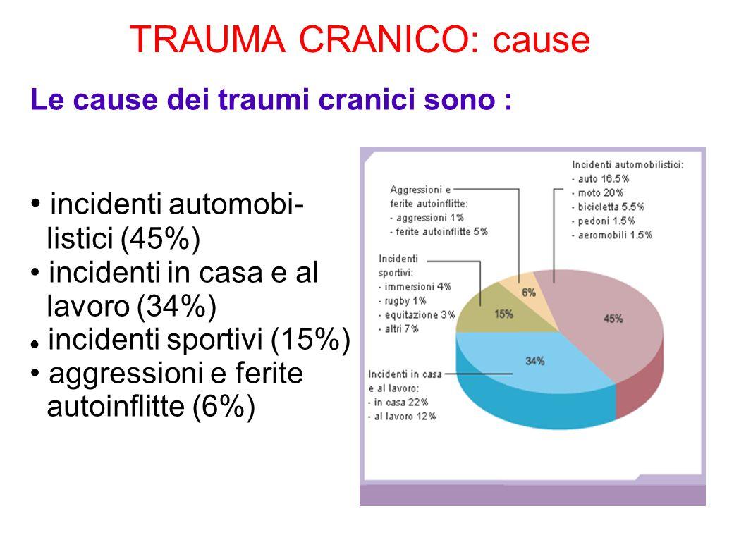 TRAUMA CRANICO: cause Le cause dei traumi cranici sono : incidenti automobi- listici (45%) incidenti in casa e al lavoro (34%) incidenti sportivi (15%