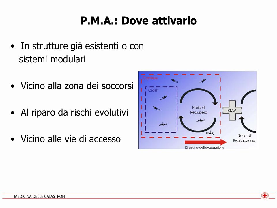 P.M.A.: Dove attivarlo In strutture già esistenti o con sistemi modulari Vicino alla zona dei soccorsi Al riparo da rischi evolutivi Vicino alle vie d