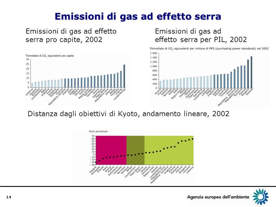 14 Emissioni di gas ad effetto serra Emissioni di gas ad effetto serra pro capite, 2002 Emissioni di gas ad effetto serra per PIL, 2002 Distanza dagli obiettivi di Kyoto, andamento lineare, 2002
