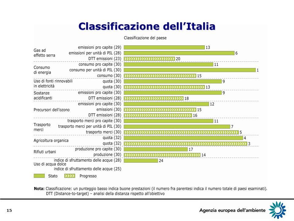 15 Classificazione dellItalia