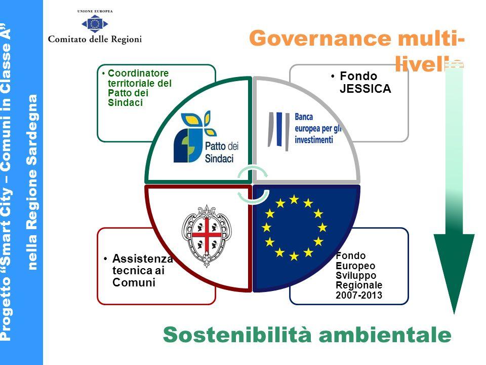 Fondo Europeo Sviluppo Regionale 2007-2013 Assistenza tecnica ai Comuni Fondo JESSICA Coordinatore territoriale del Patto dei Sindaci Governance multi- livello Sostenibilità ambientale Progetto Smart City – Comuni in Classe A nella Regione Sardegna