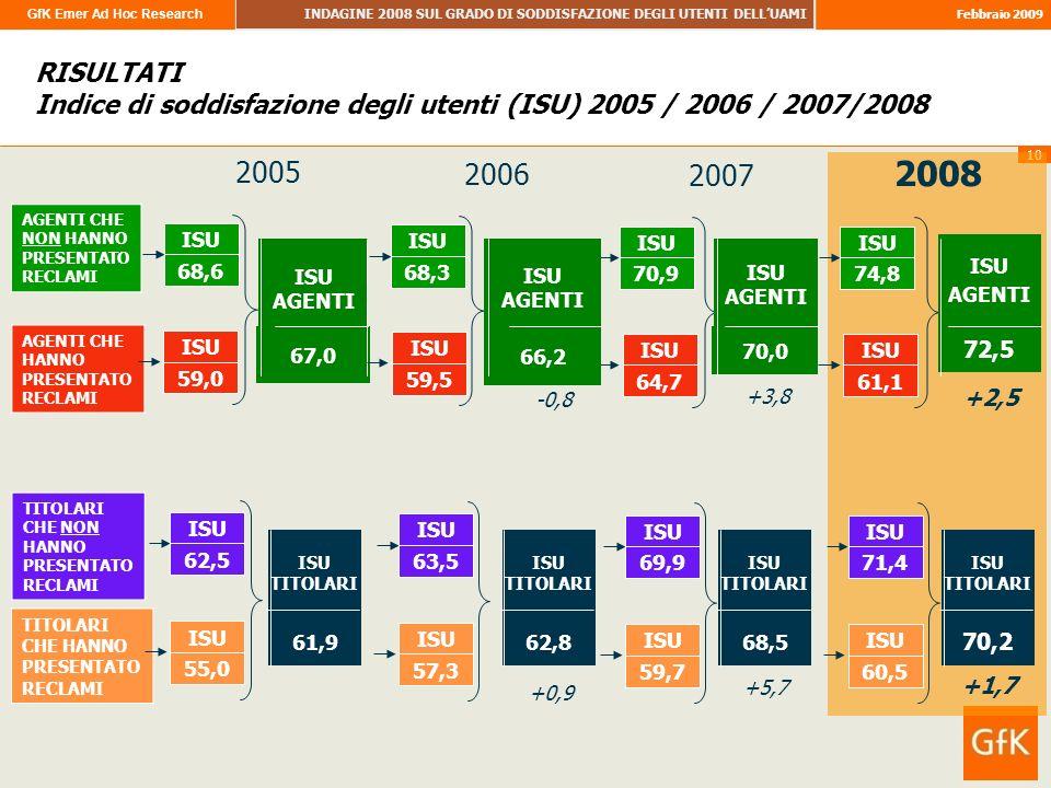 GfK Emer Ad Hoc Research INDAGINE 2008 SUL GRADO DI SODDISFAZIONE DEGLI UTENTI DELLUAMI Febbraio 2009 10 AGENTI CHE NON HANNO PRESENTATO RECLAMI AGENTI CHE HANNO PRESENTATO RECLAMI 68,6 ISU 67,0 ISU AGENTI 59,0 ISU RISULTATI Indice di soddisfazione degli utenti (ISU) 2005 / 2006 / 2007/2008 TITOLARI CHE NON HANNO PRESENTATO RECLAMI TITOLARI CHE HANNO PRESENTATO RECLAMI 62,5 ISU 61,9 ISU TITOLARI 55,0 ISU +3,8 +5,7 2005 68,3 ISU 59,5 ISU 63,5 ISU 57,3 ISU 2006 -0,8 +0,9 70,9 ISU 64,7 ISU 69,9 ISU 59,7 ISU 2007 66,2 ISU AGENTI 62,8 ISU TITOLARI 70,0 ISU AGENTI 68,5 ISU TITOLARI +2,5 +1,7 74,8 ISU 61,1 ISU 71,4 ISU 60,5 ISU 2008 72,5 ISU AGENTI 70,2 ISU TITOLARI